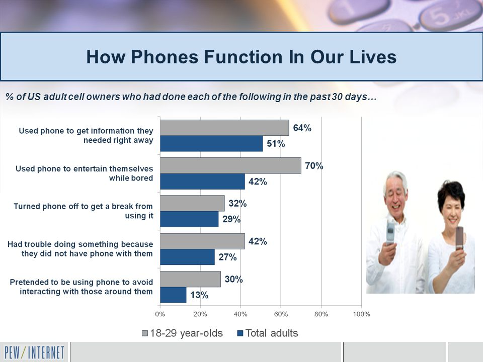 How Phones Function In Our Lives % of US adult cell owners who had done each of the following in the past 30 days…