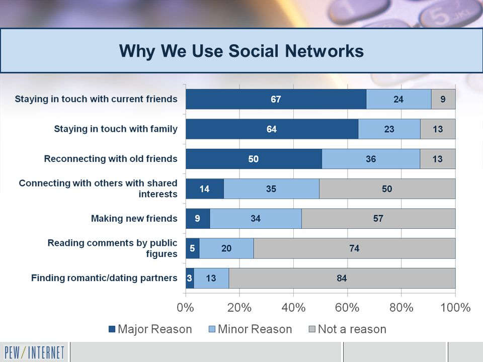 Why We Use Social Networks