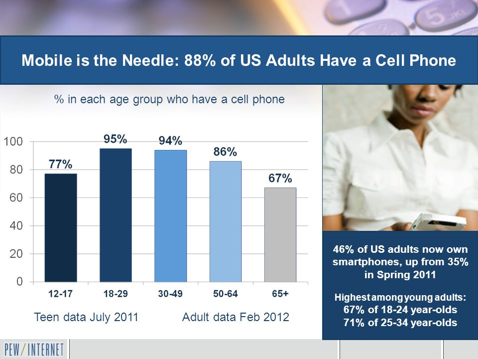Mobile is the Needle: 88% of US Adults Have a Cell Phone Teen data July 2011 Adult data Feb 2012 46% of US adults now own smartphones, up from 35% in Spring 2011 Highest among young adults: 67% of 18-24 year-olds 71% of 25-34 year-olds % in each age group who have a cell phone
