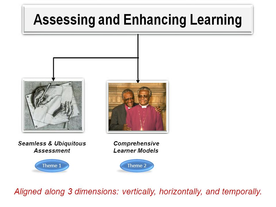Comprehensive Learner Models Seamless & Ubiquitous Assessment Assessment Info for Decision Making Aligned along 3 dimensions: vertically, horizontally, and temporally.