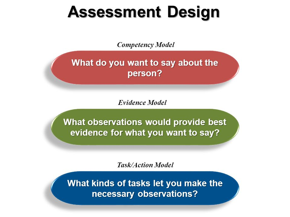 Competency Model What do you want to say about the person.