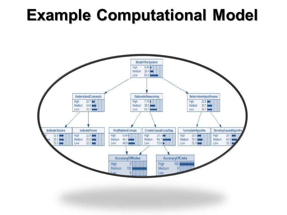 Example Computational Model