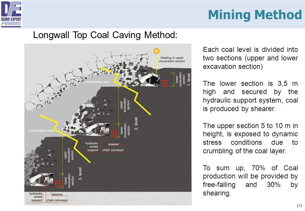 10 Longwall Top Coal Caving Method: Each coal level is divided into two sections (upper and lower excavation section) The lower section is 3,5 m high