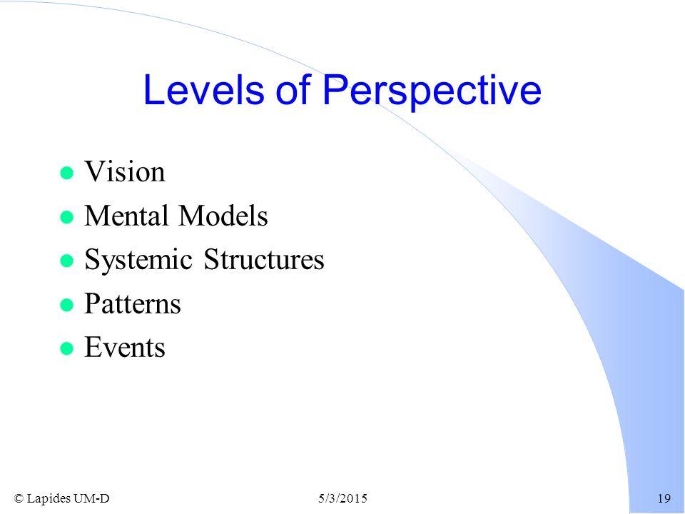 © Lapides UM-D5/3/201519 Levels of Perspective l Vision l Mental Models l Systemic Structures l Patterns l Events