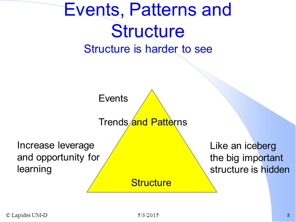 © Lapides UM-D5/3/20158 Events, Patterns and Structure Structure is harder to see Events Trends and Patterns Increase leverage and opportunity for lea