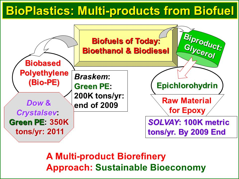 BioPlastics: Multi-products from Biofuel BiobasedPolyethylene(Bio-PE) Epichlorohydrin Raw Material for Epoxy Biofuels of Today: Bioethanol & Biodiesel Biproduct:Glycerol SOLVAY: 100K metric tons/yr.