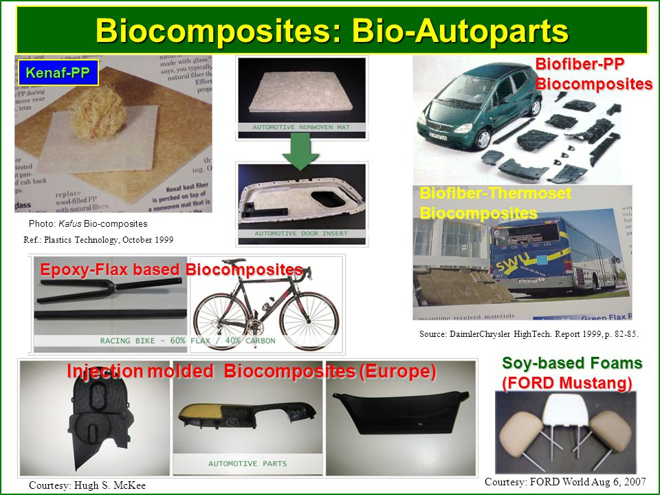 Biofiber-PP Biocomposites Biofiber-Thermoset Biocomposites Source: DaimlerChrysler HighTech.