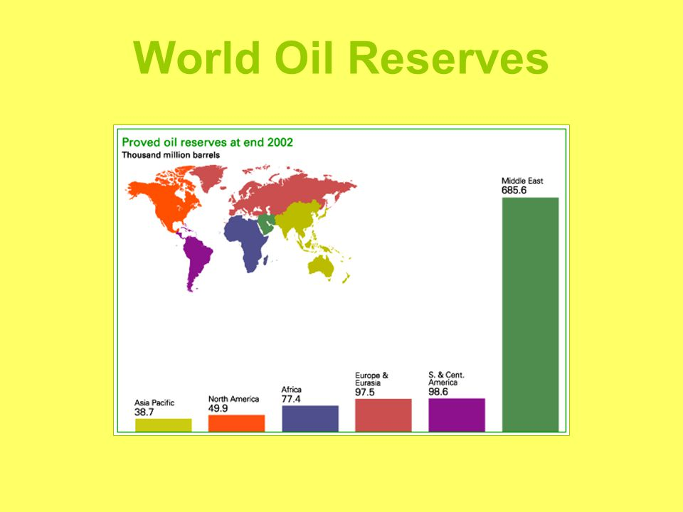 World Oil Reserves
