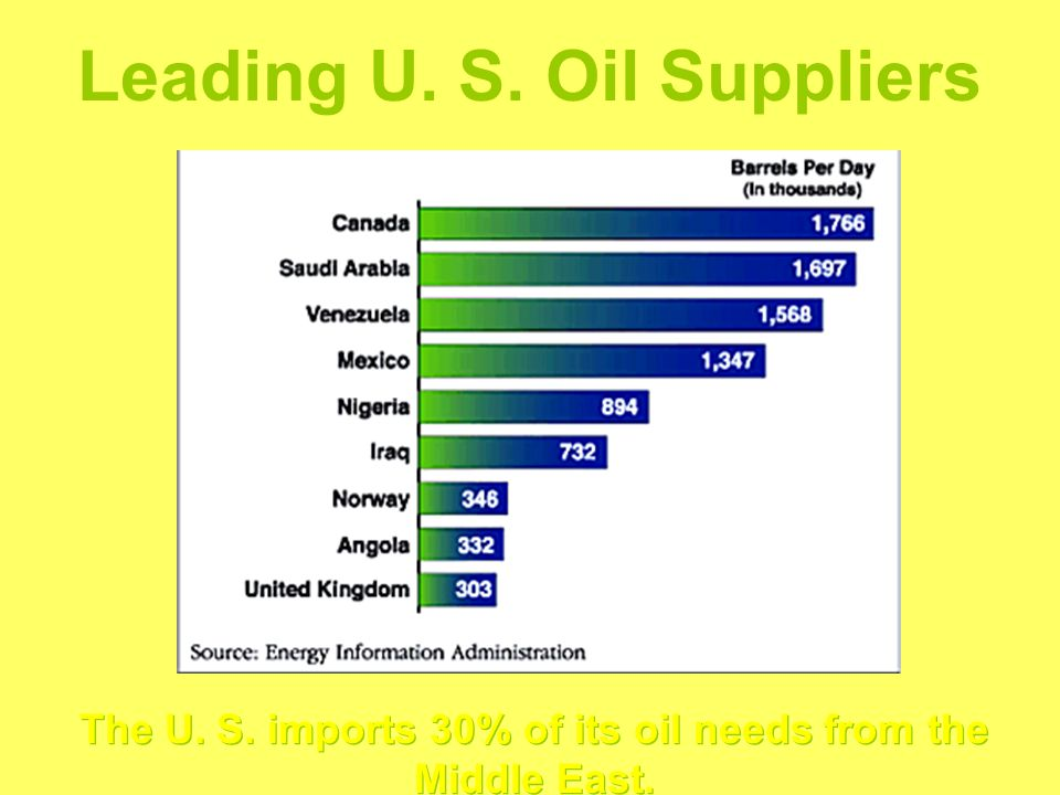 Leading U. S. Oil Suppliers The U. S. imports 30% of its oil needs from the Middle East.