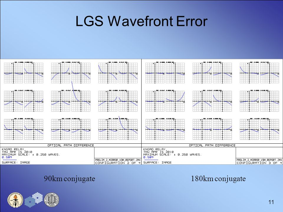 11 LGS Wavefront Error 90km conjugate180km conjugate