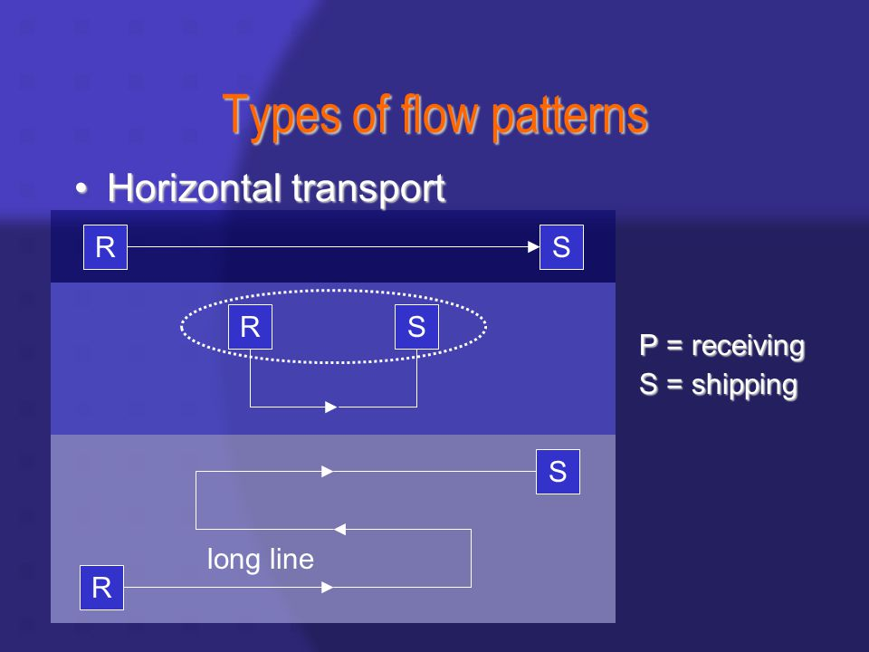 Types of flow patterns P = receiving S = shipping RS RS R S long line Horizontal transportHorizontal transport