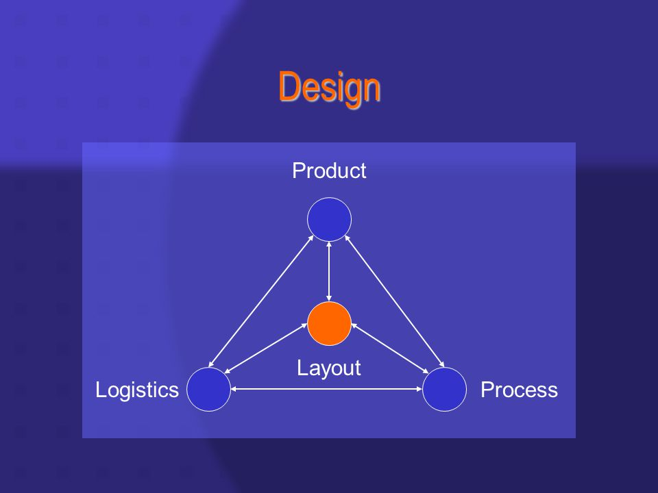 Design Layout Product LogisticsProcess