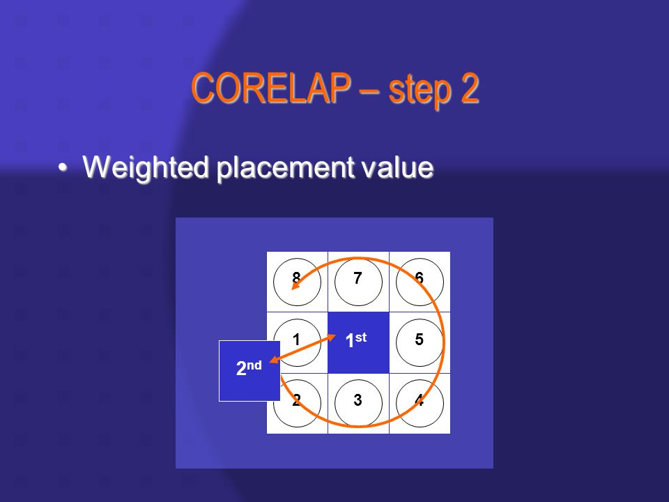CORELAP – step 2 Weighted placement valueWeighted placement value 1 st 8 1 23 76 5 4 2 nd