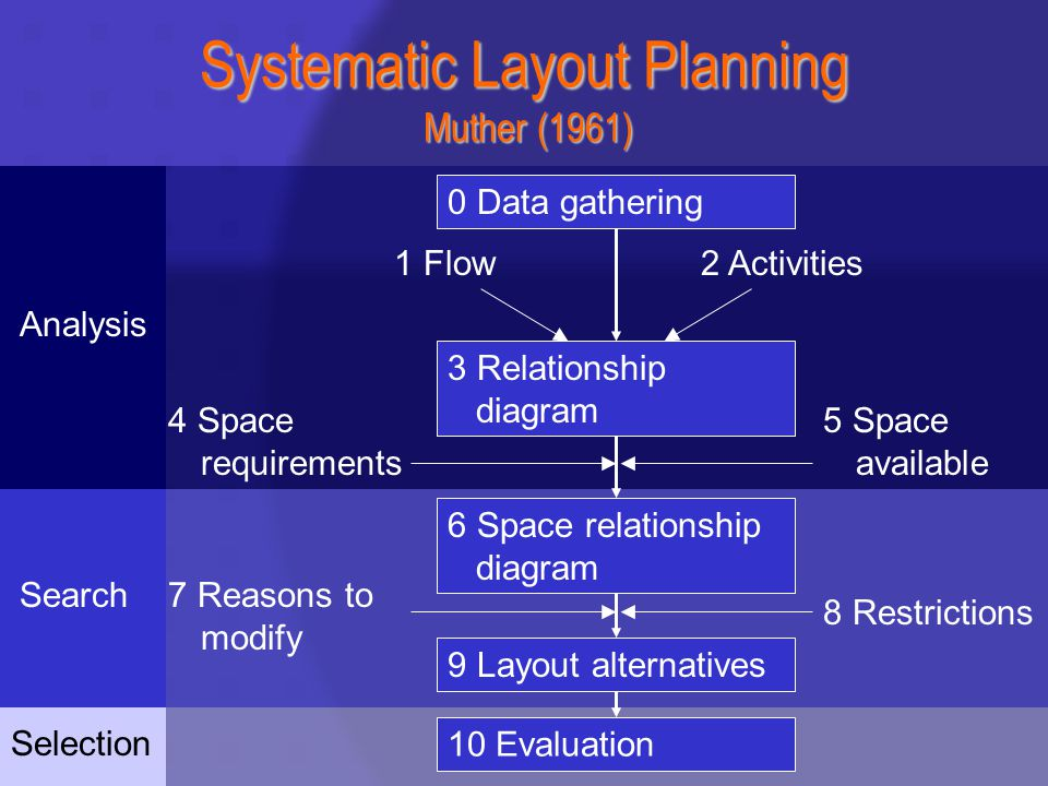 Selection Search Analysis Systematic Layout Planning Muther (1961) 0 Data gathering 10 Evaluation 4 Space requirements 5 Space available 6 Space relationship diagram 1 Flow2 Activities 3 Relationship diagram 7 Reasons to modify 8 Restrictions 9 Layout alternatives