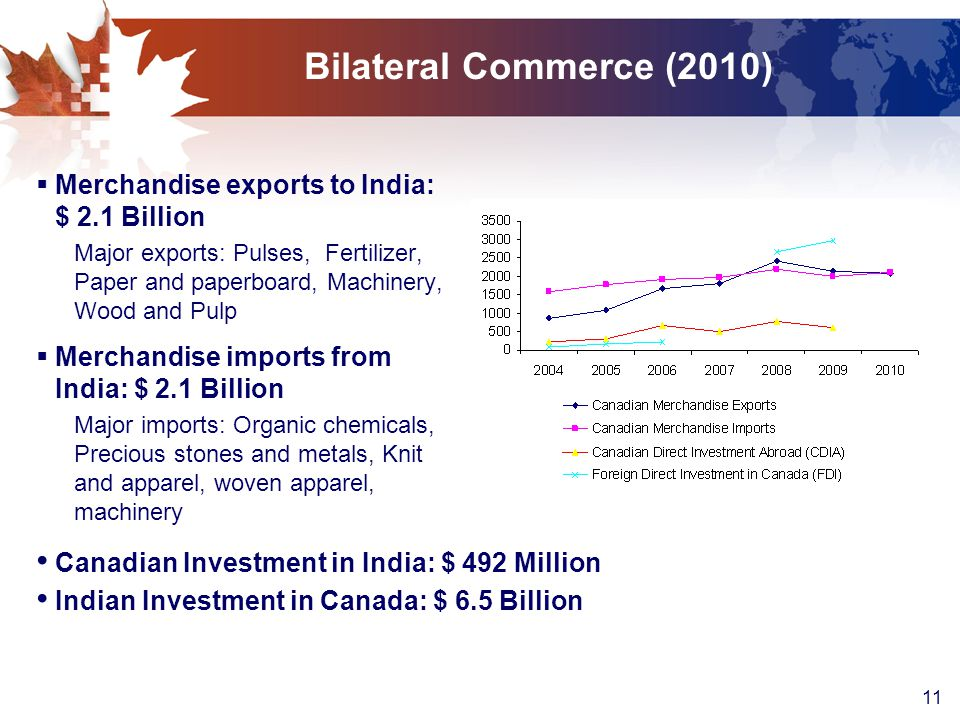 11 Bilateral Commerce (2010)  Merchandise exports to India: $ 2.1 Billion Major exports: Pulses, Fertilizer, Paper and paperboard, Machinery, Wood and Pulp  Merchandise imports from India: $ 2.1 Billion Major imports: Organic chemicals, Precious stones and metals, Knit and apparel, woven apparel, machinery Canadian Investment in India: $ 492 Million Indian Investment in Canada: $ 6.5 Billion