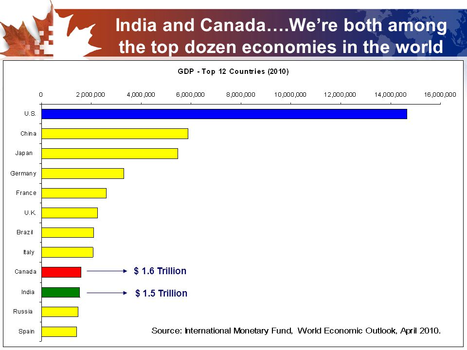 5 India and Canada….We're both among the top dozen economies in the world $ 1.6 Trillion $ 1.5 Trillion
