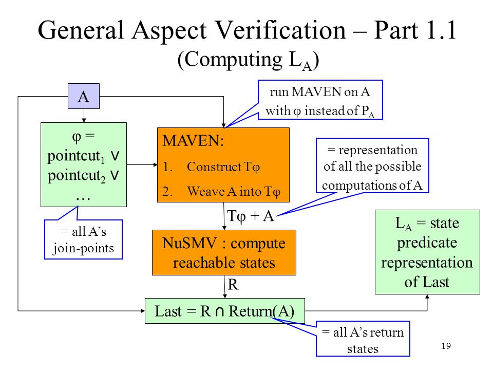 19 General Aspect Verification – Part 1.1 (Computing L A ) A φ = pointcut 1 ∨ pointcut 2 ∨ … MAVEN: 1.Construct Tφ 2.Weave A into Tφ NuSMV : compute reachable states Last = R ∩ Return(A) Tφ + A R L A = state predicate representation of Last = all A's join-points run MAVEN on A with φ instead of P A = all A's return states = representation of all the possible computations of A