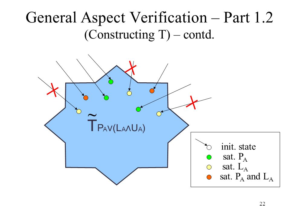 22 General Aspect Verification – Part 1.2 (Constructing T) – contd. T P A ∨(L A ∧U A ) sat. P A sat. L A sat. P A and L A init. state ~
