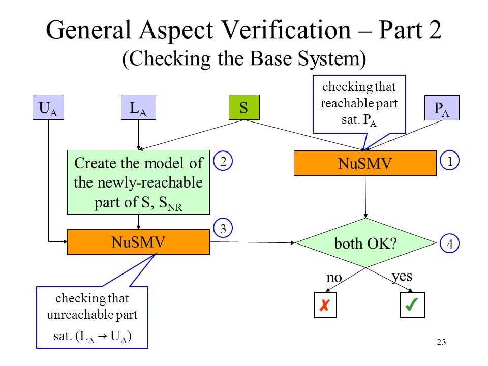 23 General Aspect Verification – Part 2 (Checking the Base System) SUAUA PAPA Create the model of the newly-reachable part of S, S NR NuSMV 1 2 3 4 bo