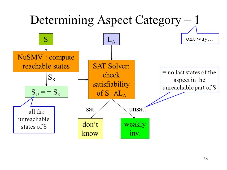 26 Determining Aspect Category – 1 S SAT Solver: check satisfiability of S U ∧ L A = no last states of the aspect in the unreachable part of S LALA Nu