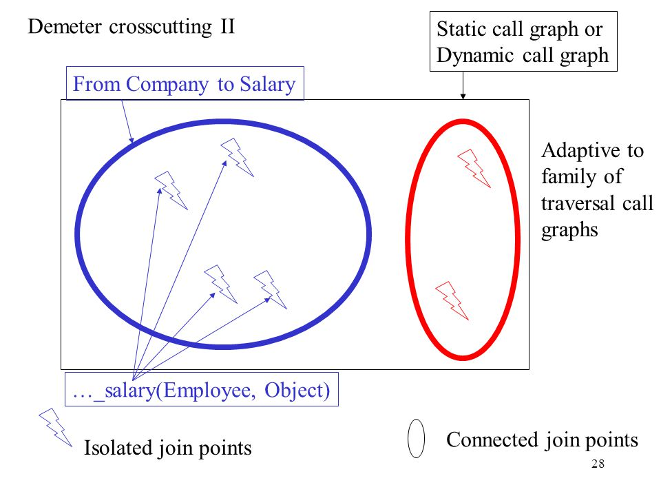 27 Demeter crosscutting I Connected join points Class graph or Object graph From Company to Salary From BusRoute via BusStop to Person Adaptive to family of class graphs