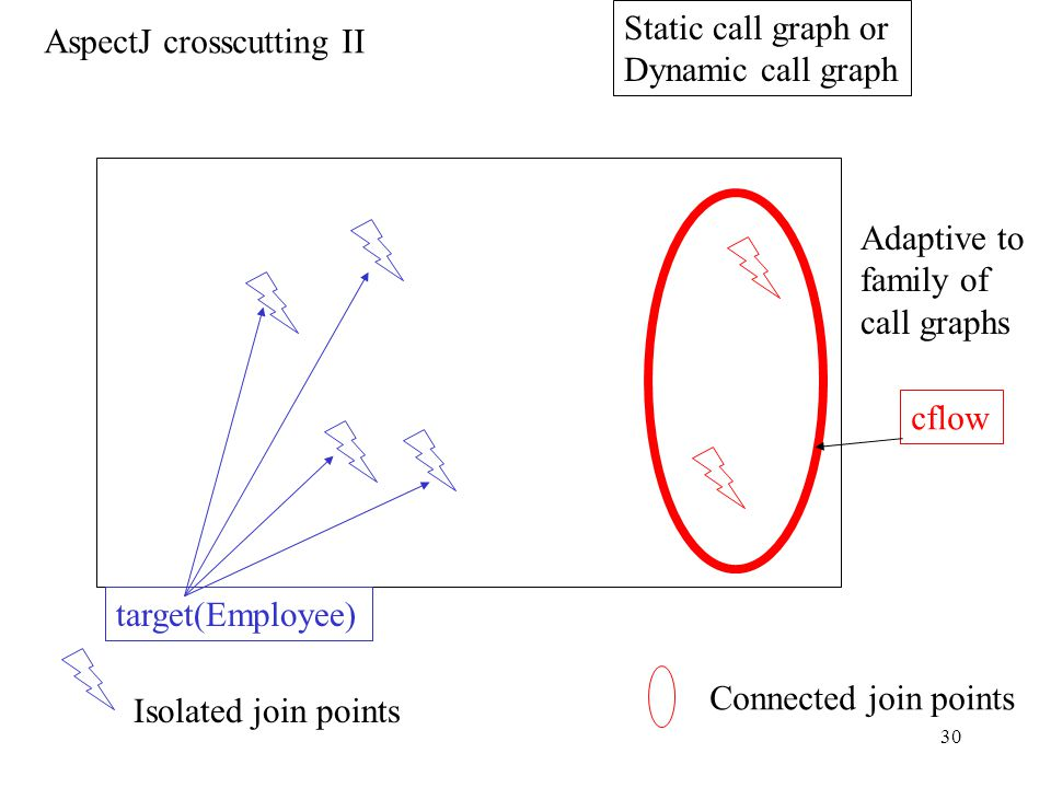 29 Isolated join points AspectJ crosscutting I Class graph or Object graph Company.cache(){}Vector BusRoute.busses;