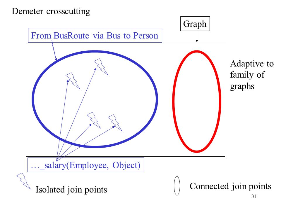 30 Isolated join points AspectJ crosscutting II Connected join points Static call graph or Dynamic call graph target(Employee) cflow Adaptive to family of call graphs