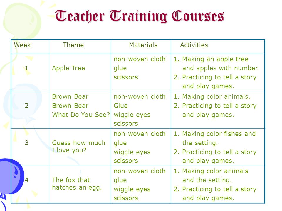 Teacher Training Courses Week Theme Materials Activities 1Apple Tree non-woven cloth glue scissors 1.