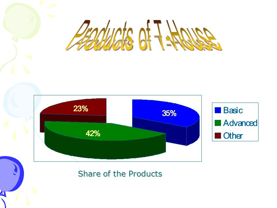 Share of the Products