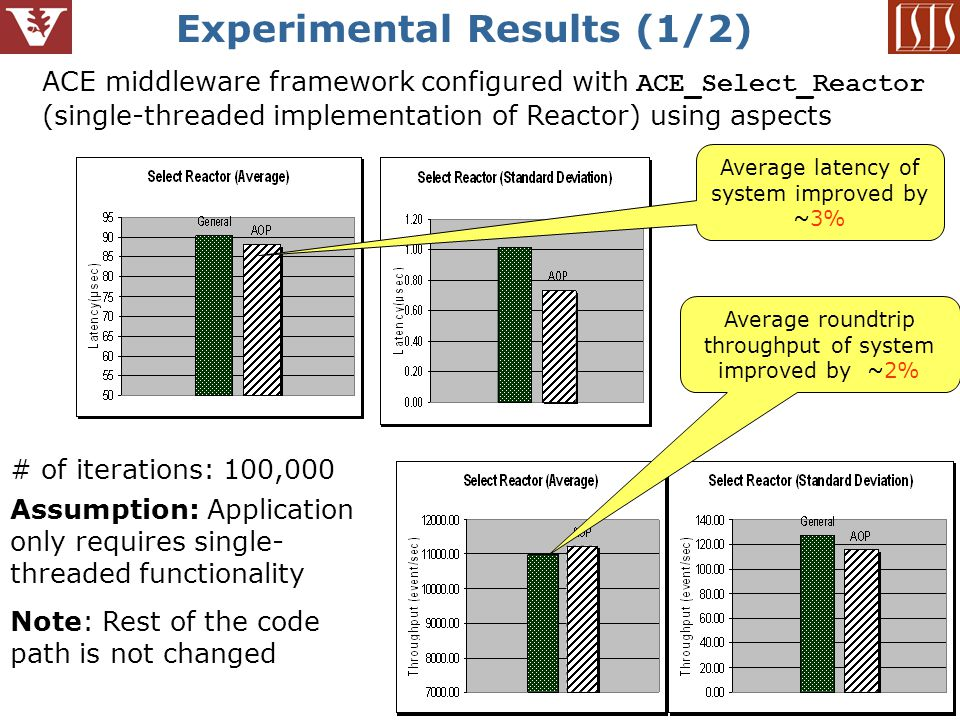 11 Experimental Results (1/2) ACE middleware framework configured with ACE_Select_Reactor (single-threaded implementation of Reactor) using aspects Assumption: Application only requires single- threaded functionality Note: Rest of the code path is not changed Average latency of system improved by ~3% Average roundtrip throughput of system improved by ~2% # of iterations: 100,000