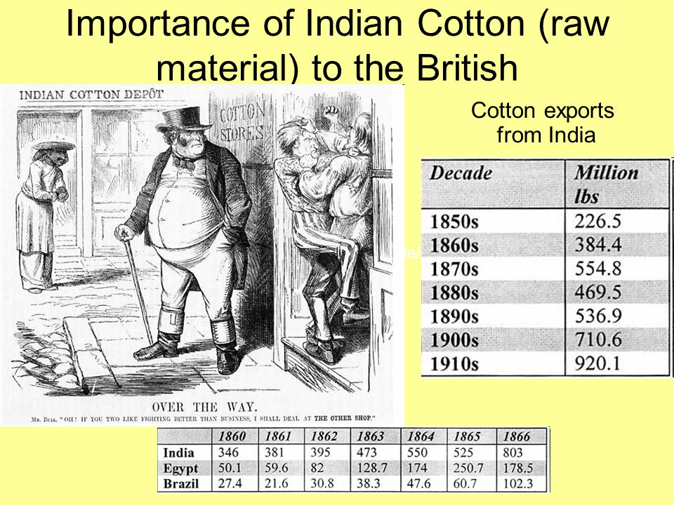 Importance of Indian Cotton (raw material) to the British Cotton exports from India http://www.economist.com/node/21542713