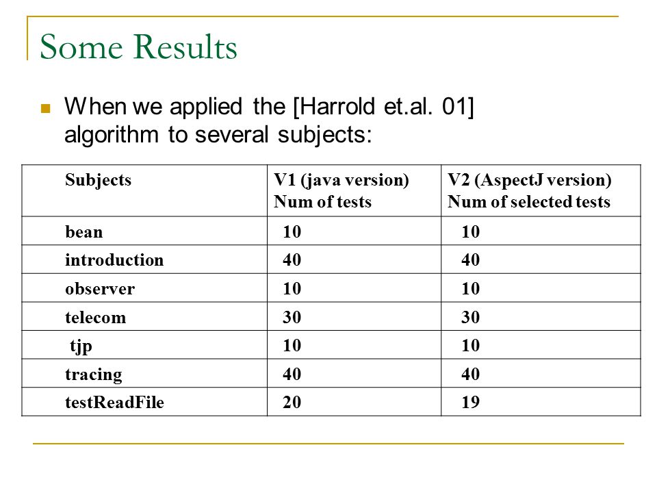 Some Results When we applied the [Harrold et.al.
