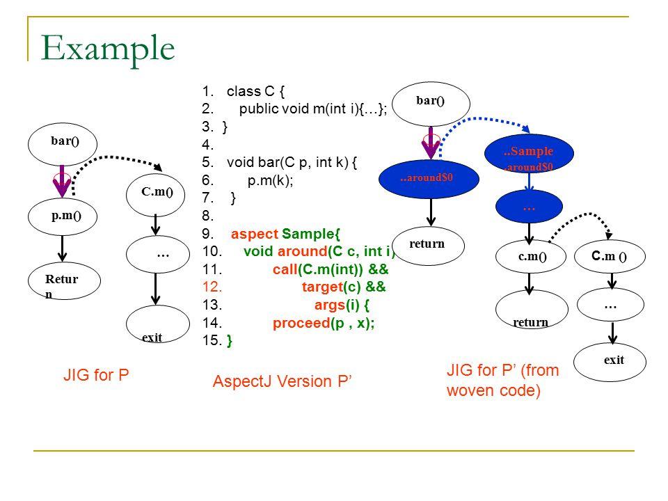 Example 1.class C { 2. public void m(int i){…}; 3.