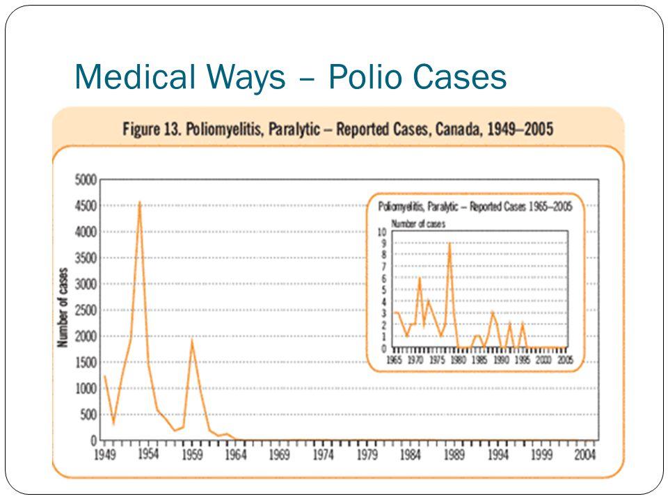 Medical Ways – Polio Cases