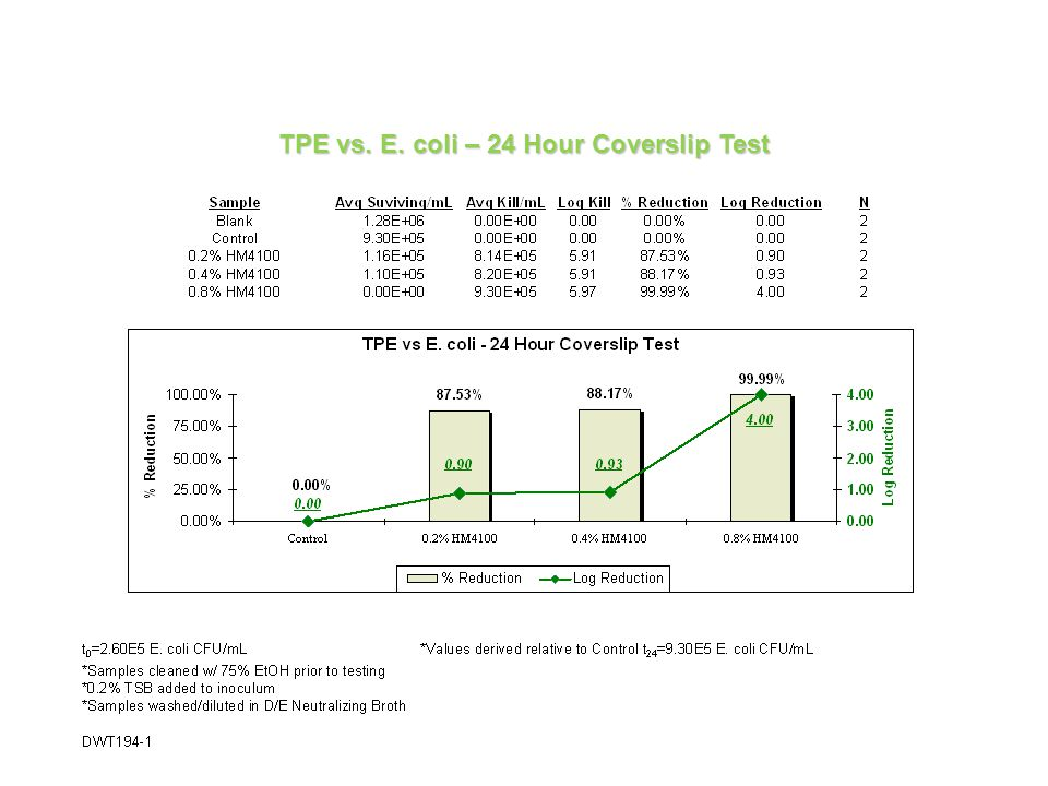 TPE vs. E. coli – 24 Hour Coverslip Test