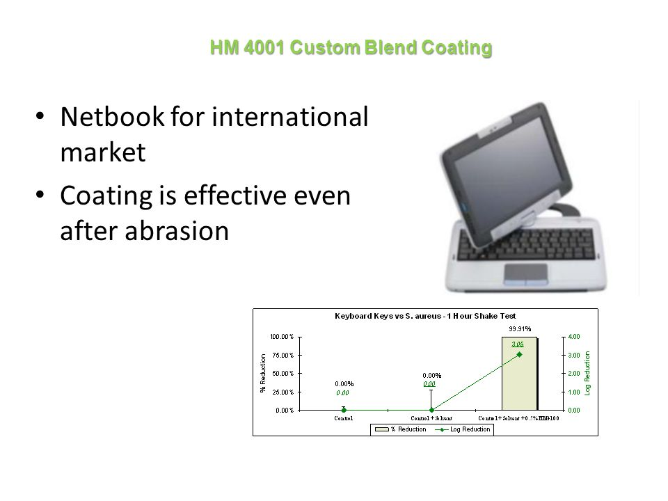 HM 4001 Custom Blend Coating Netbook for international market Coating is effective even after abrasion