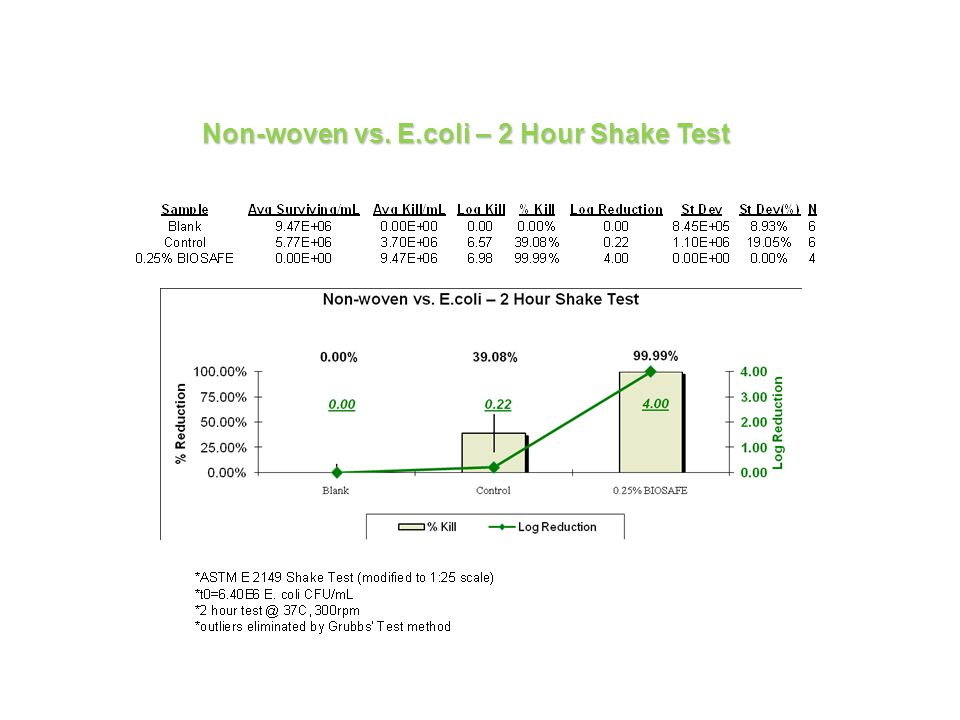 Non-woven vs. E.coli – 2 Hour Shake Test