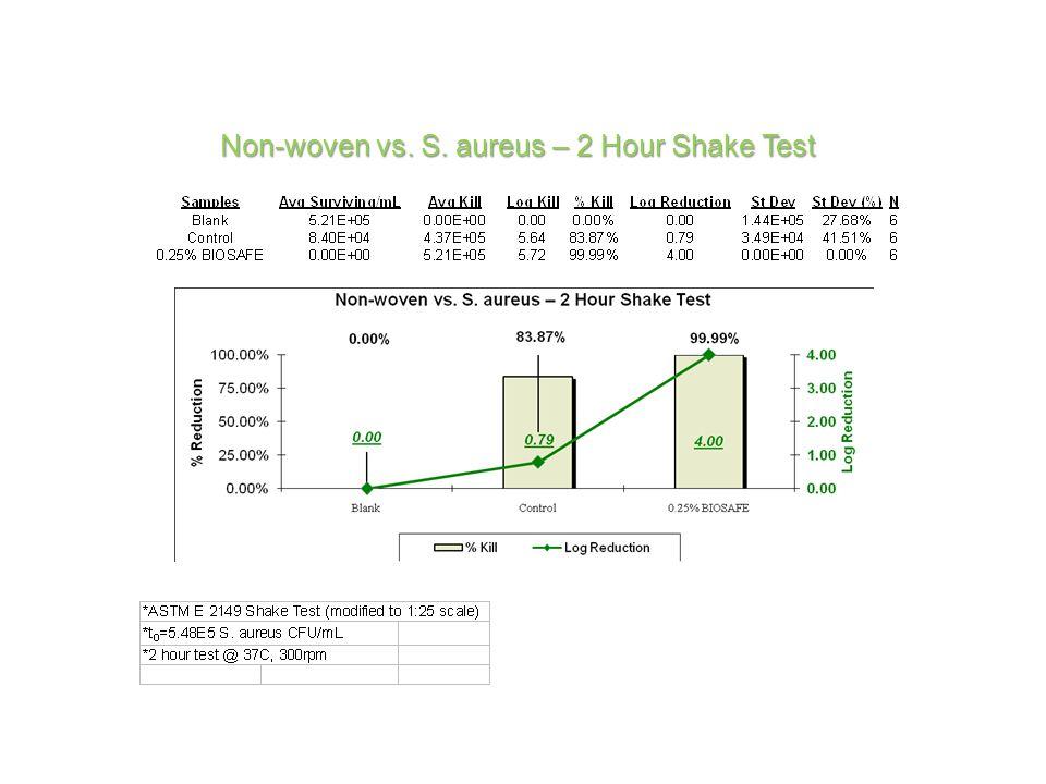 Non-woven vs. S. aureus – 2 Hour Shake Test