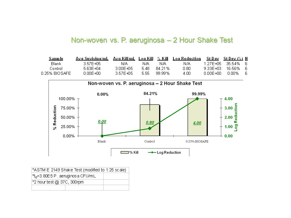 Non-woven vs. P. aeruginosa – 2 Hour Shake Test