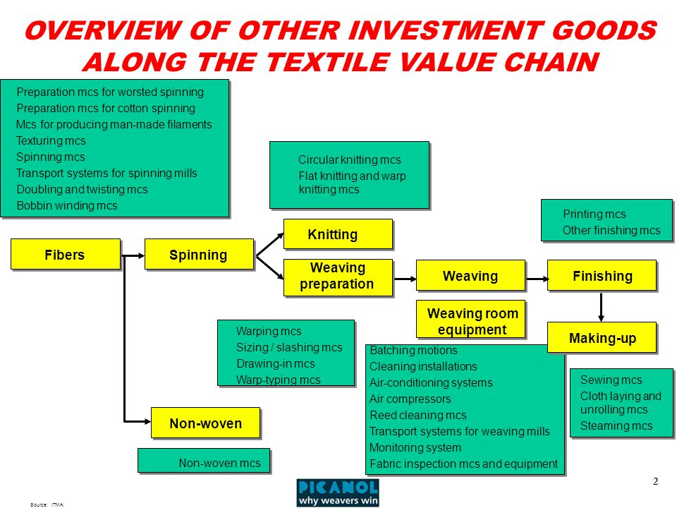 2 OVERVIEW OF OTHER INVESTMENT GOODS ALONG THE TEXTILE VALUE CHAIN Source:ITMA Preparation mcs for worsted spinning Preparation mcs for cotton spinning Mcs for producing man-made filaments Texturing mcs Spinning mcs Transport systems for spinning mills Doubling and twisting mcs Bobbin winding mcs Circular knitting mcs Flat knitting and warp knitting mcs Warping mcs Sizing / slashing mcs Drawing-in mcs Warp-typing mcs Batching motions Cleaning installations Air-conditioning systems Air compressors Reed cleaning mcs Transport systems for weaving mills Monitoring system Fabric inspection mcs and equipment Printing mcs Other finishing mcs Sewing mcs Cloth laying and unrolling mcs Steaming mcs FibersSpinning Non-woven Non-woven mcs Knitting Weaving preparation Weaving Weaving room equipment Finishing Making-up