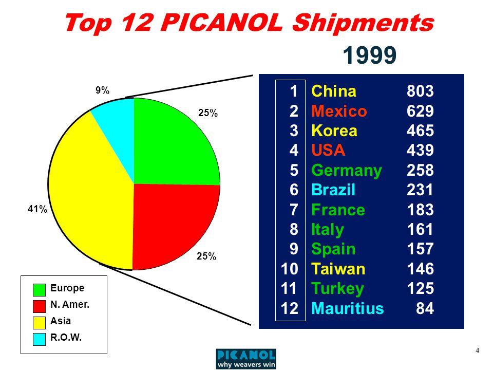 4 25% 41% 9% Europe N. Amer. Asia R.O.W.