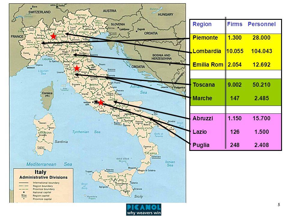 5 RegionFirmsPersonnel Piemonte1.30028.000 Lombardia10.055104.043 Emilia Rom2.05412.692 Toscana9.00250.210 Marche1472.485 Abruzzi1.15015.700 Lazio1261.500 Puglia2482.408