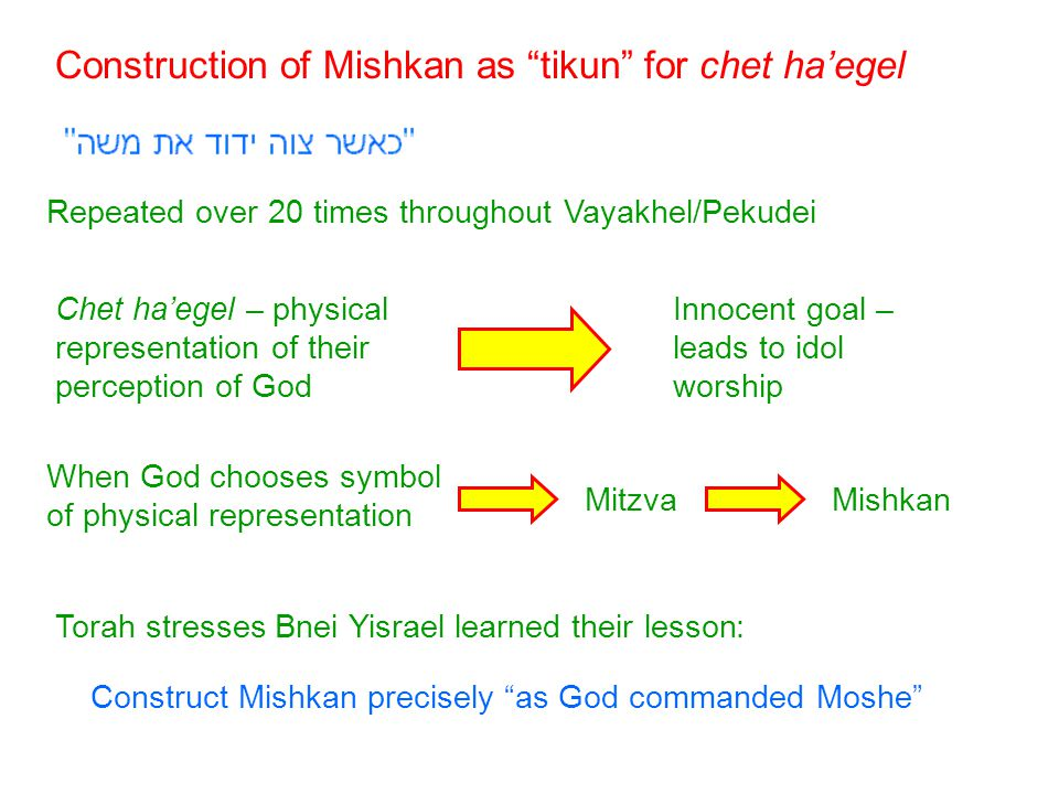 Mishkan: After all components are put into place Dwelling of Shchina on Mishkan Dwelling of Shchina on Har Sinai Only after constructing Mishkan – – does Shchina return to Bnei Yisrael Ramban: End of Sefer Shmot – completion of tikun for chet ha'egel Entire redemption process is complete
