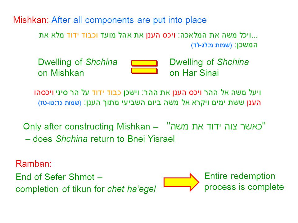 Gan Eden – ideal spiritual environment Sin of Adam – banished from Gan Eden: Keruvim guard the path of return to the Tree of Life 1) On kaporet – protectors of aron, which contains luchot 2) Woven into parochet – curtains which guard entrance into Kodesh ha'kodashim (where aron and luchot are) Mishkan – only other context keruvim are mentioned:
