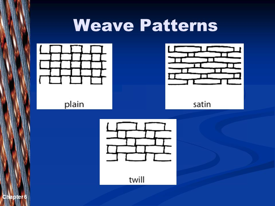 Chapter 6 Weave Terminology   Yarn — a continuous strand of fibers or filaments, either twisted or not   Warp — lengthwise yarn   Weft — crosswi