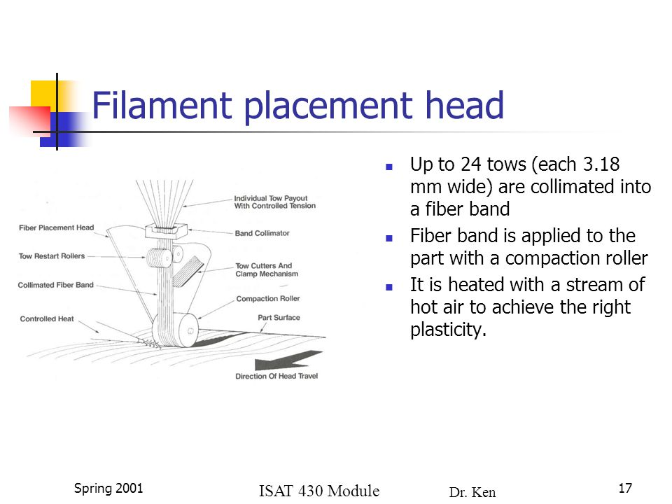 ISAT 430 Module 4a Dr. Ken Lewis Spring 200117 Filament placement head Up to 24 tows (each 3.18 mm wide) are collimated into a fiber band Fiber band i