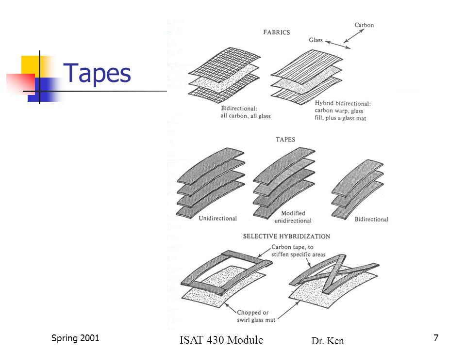 ISAT 430 Module 4a Dr. Ken Lewis Spring 20017 Tapes