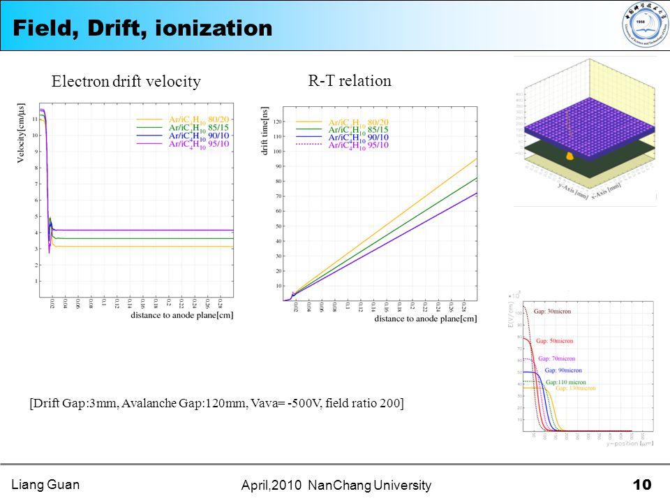 10 April,2010 NanChang University Field, Drift, ionization [Drift Gap:3mm, Avalanche Gap:120mm, Vava= -500V, field ratio 200] R-T relation Electron drift velocity Liang Guan