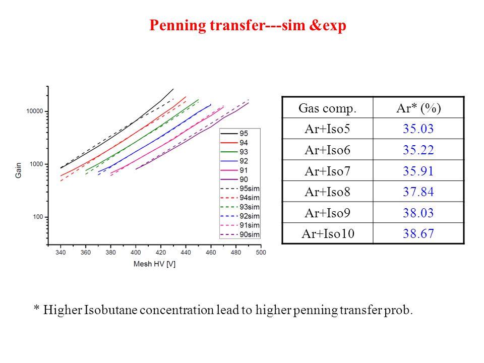 Penning transfer---sim &exp Gas comp.Ar* (%) Ar+Iso535.03 Ar+Iso635.22 Ar+Iso735.91 Ar+Iso837.84 Ar+Iso938.03 Ar+Iso1038.67 * Higher Isobutane concentration lead to higher penning transfer prob.