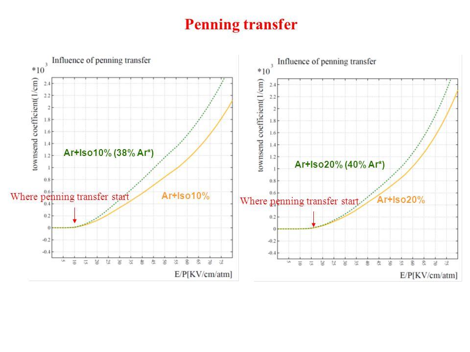 Penning transfer Where penning transfer start Ar+Iso10% (38% Ar*) Ar+Iso10% Ar+Iso20% (40% Ar*) Ar+Iso20% Where penning transfer start
